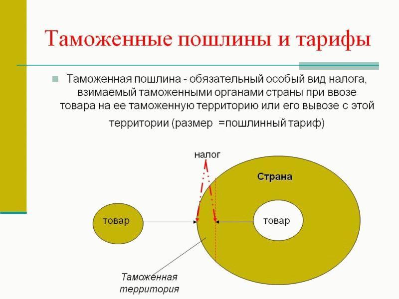 Таможенные пошлины и тарифы