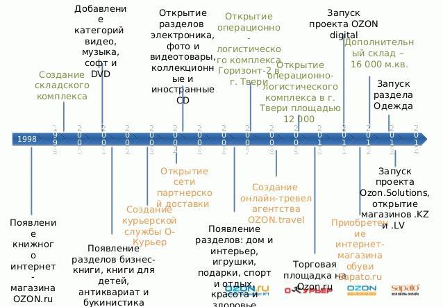 История интернет-магазина Озон