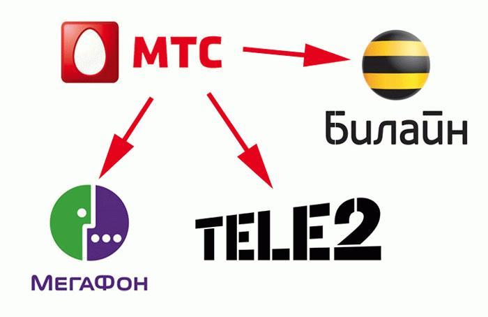 Пополнение баланса сотовых операторов со счета МТС
