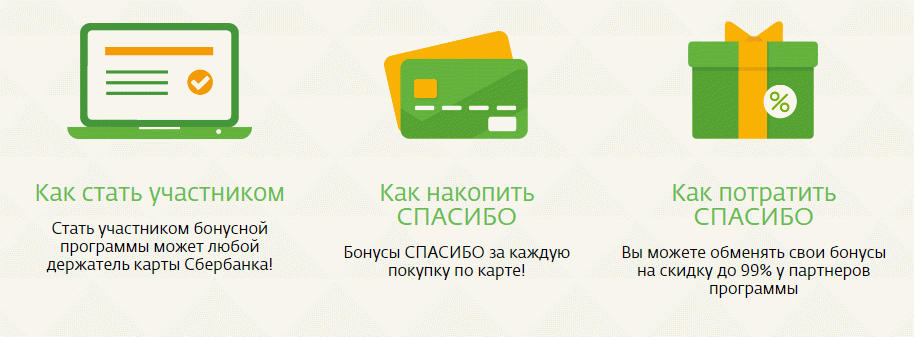 "О программе ""Спасибо""от Сбербанка"