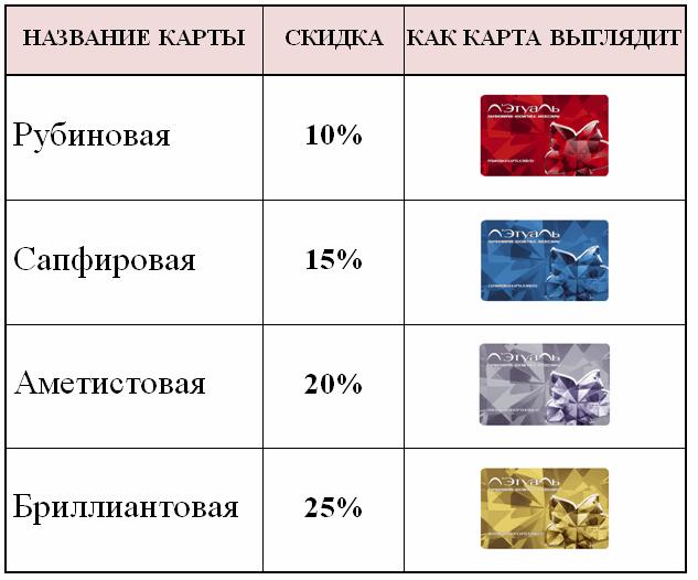 Летуаль предлагает своим клиентам 4 типа карт