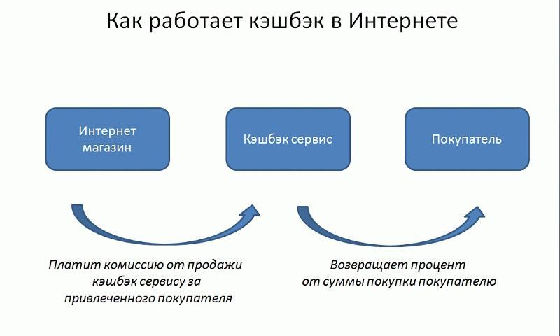 Схема работы сайтов-агрегаторов
