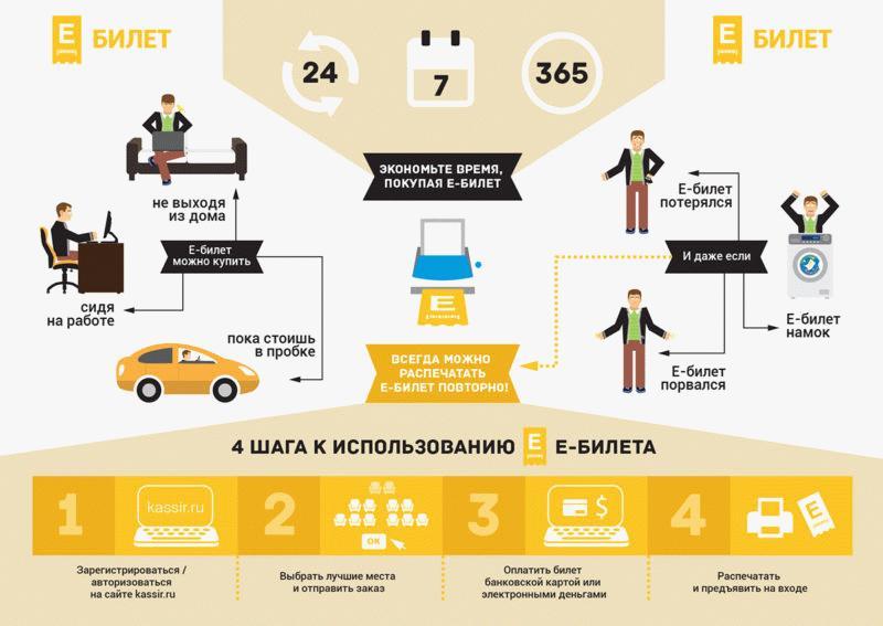 Как заказать электронный билет «Кассир.ру»