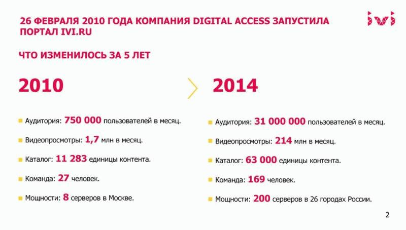 Изменения иви.ру за 5 лет