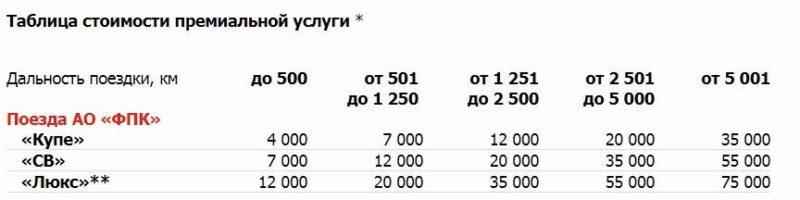 Таблица стоимости премиальной услуги