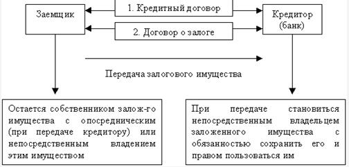 Процедура кредитования под залог авто через банк