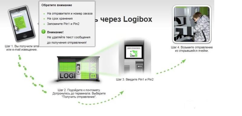 Схема получения посылки через почтомат