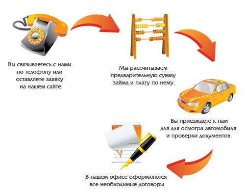 Процесс кредитования под залог авто