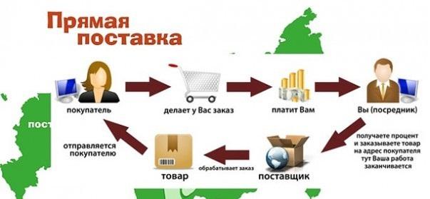 Организация доставки