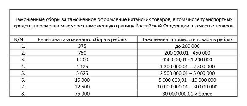Расходы по растаможиванию транзитного товара